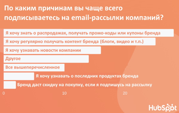 Почему пользователи подписываются на email-рассылки. Исследование